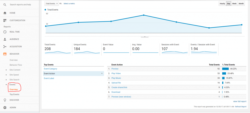 WP Cloud Plugins | Google Analytics Integration